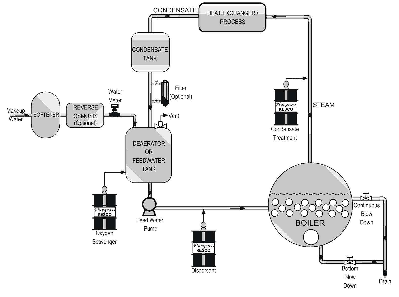 Boilers | Bluegrass KESCO