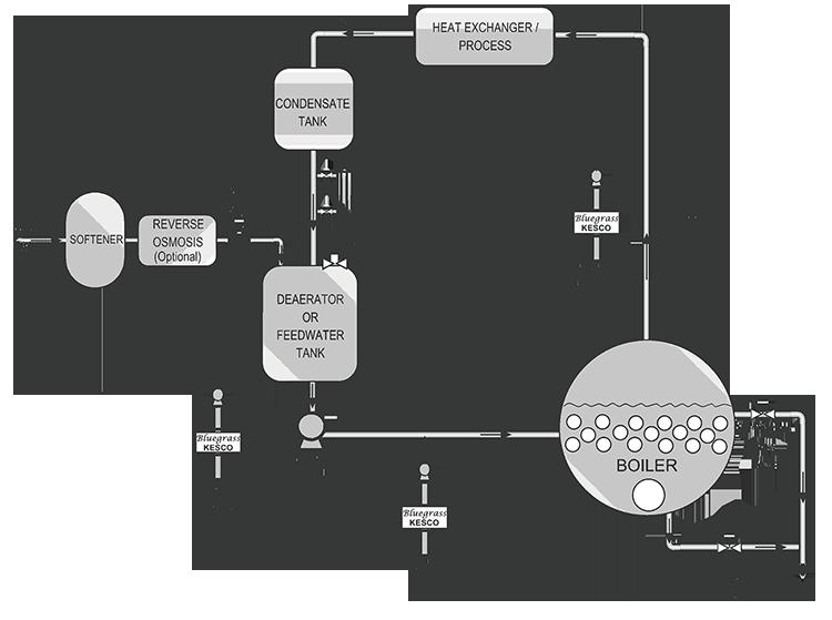 boiler-loop-web-750