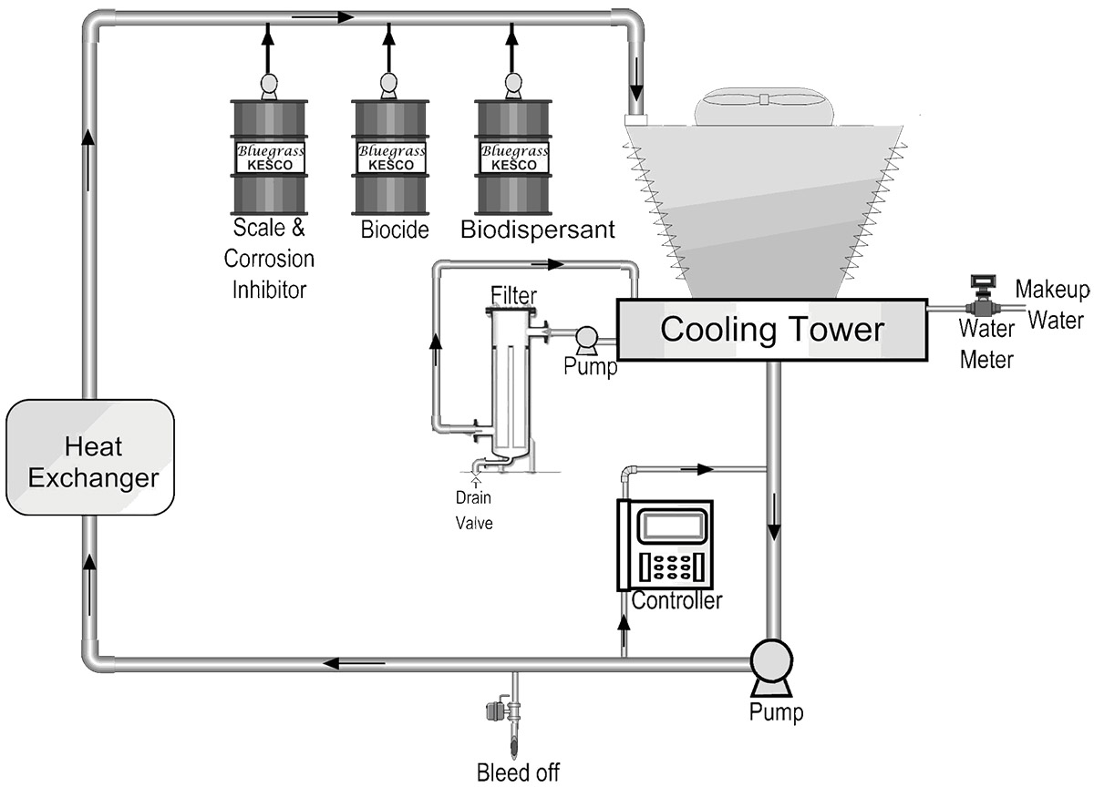 Cooling Towers Bluegrass Kesco